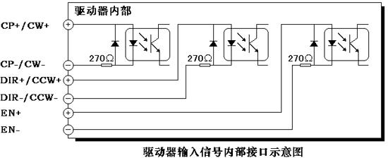 为了使控制系统和驱动器能够正常通信